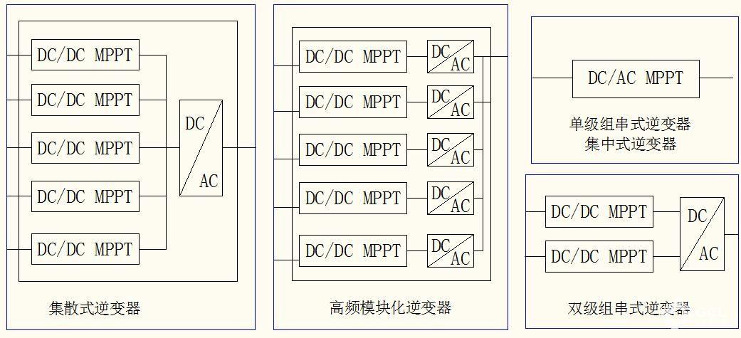 目前使用的有集中式逆变器,单级组串式逆变器,双级组串式逆变器,集散